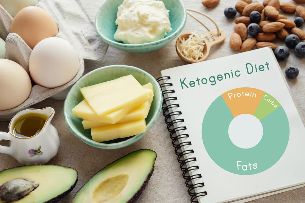 Ketogenic diet foods with a ketogenic diet food planner